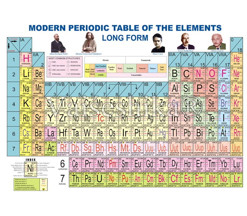 Periodic table student periodic table of the elements long form periodic table student periodic table of the elements long form vaiseshika urtaz